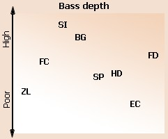 Bass depth