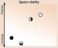 Space clarity
